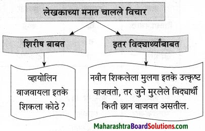 Maharashtra Board Class 9 Marathi Aksharbharati Solutions Chapter 3 'बेटा, मी ऐकतो आहे!' 39