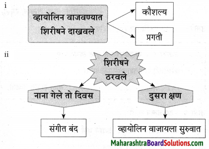 Maharashtra Board Class 9 Marathi Aksharbharati Solutions Chapter 3 'बेटा, मी ऐकतो आहे!' 43
