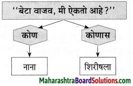 Maharashtra Board Class 9 Marathi Aksharbharati Solutions Chapter 3 'बेटा, मी ऐकतो आहे!' 45