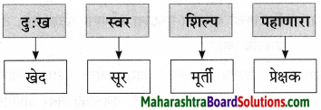 Maharashtra Board Class 9 Marathi Aksharbharati Solutions Chapter 3 'बेटा, मी ऐकतो आहे!' 46
