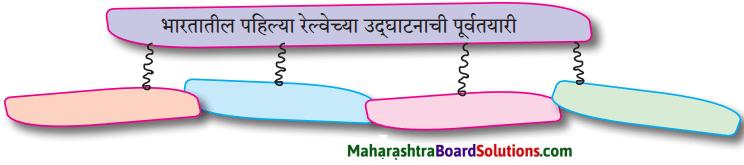 Maharashtra Board Class 9 Marathi Aksharbharati Solutions Chapter 4 जी. आय. पी. रेल्वे 1