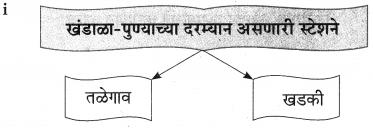 Maharashtra Board Class 9 Marathi Aksharbharati Solutions Chapter 4 जी. आय. पी. रेल्वे 19