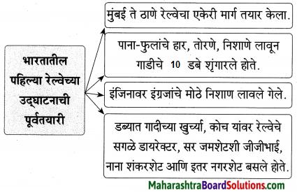 Maharashtra Board Class 9 Marathi Aksharbharati Solutions Chapter 4 जी. आय. पी. रेल्वे 2