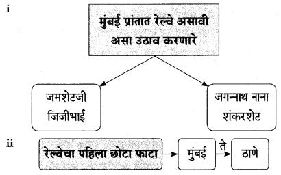 Maharashtra Board Class 9 Marathi Aksharbharati Solutions Chapter 4 जी. आय. पी. रेल्वे 7