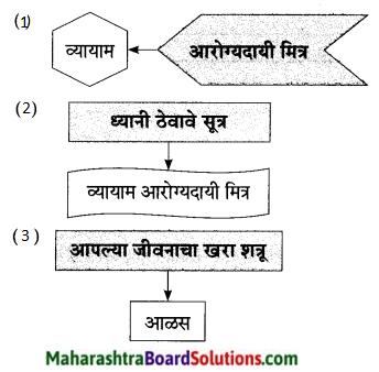 Maharashtra Board Class 9 Marathi Aksharbharati Solutions Chapter 5 व्यायामाचे महत्त 5