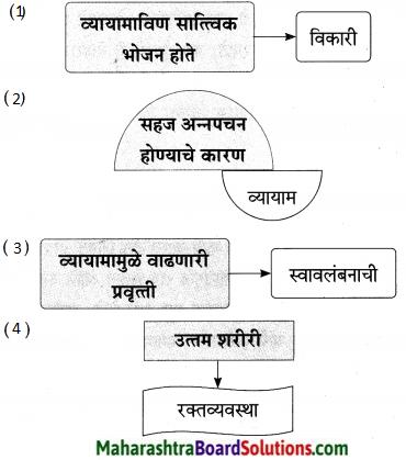 Maharashtra Board Class 9 Marathi Aksharbharati Solutions Chapter 5 व्यायामाचे महत्त 7