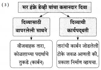 Maharashtra Board Class 9 Marathi Aksharbharati Solutions Chapter 7 दिव्याच्या शोधामागचे दिव्य 11
