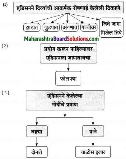 Maharashtra Board Class 9 Marathi Aksharbharati Solutions Chapter 7 दिव्याच्या शोधामागचे दिव्य 20