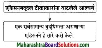 Maharashtra Board Class 9 Marathi Aksharbharati Solutions Chapter 7 दिव्याच्या शोधामागचे दिव्य 26