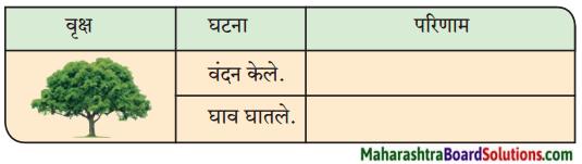 Maharashtra Board Class 9 Marathi Kumarbharti Solutions Chapter 2.1 संतवाणी (अ) जैसा वृक्ष नेणे- संत नामदेव 2