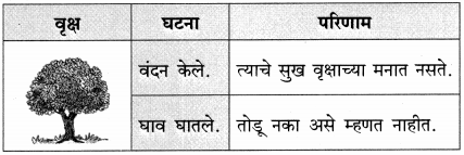 Maharashtra Board Class 9 Marathi Kumarbharti Solutions Chapter 2.1 संतवाणी (अ) जैसा वृक्ष नेणे- संत नामदेव 5.1
