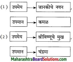 Maharashtra Board Class 9 Marathi Kumarbharti Solutions Chapter 2.1 संतवाणी (अ) जैसा वृक्ष नेणे- संत नामदेव 5