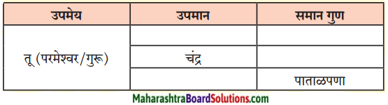 Maharashtra Board Class 9 Marathi Kumarbharti Solutions Chapter 3 कीर्ती कठीयाचा दृष्टान्त 3