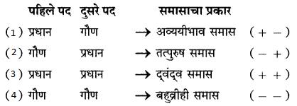 Maharashtra Board Class 9 Marathi Kumarbharti Solutions Chapter 3 कीर्ती कठीयाचा दृष्टान्त 9