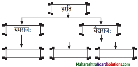 Maharashtra Board Class 10 Sanskrit Anand Solutions Chapter 10 चित्रकाव्यम् 1