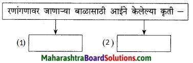Maharashtra Board Class 9 Marathi Kumarbharti Solutions Chapter 15 निरोप 2