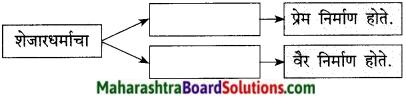 Maharashtra Board Class 9 Marathi Kumarbharti Solutions Chapter 4 नात्यांची घट्ट वीण 11
