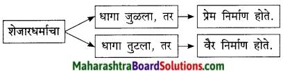 Maharashtra Board Class 9 Marathi Kumarbharti Solutions Chapter 4 नात्यांची घट्ट वीण 12