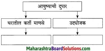 Maharashtra Board Class 9 Marathi Kumarbharti Solutions Chapter 7 दुपार 13
