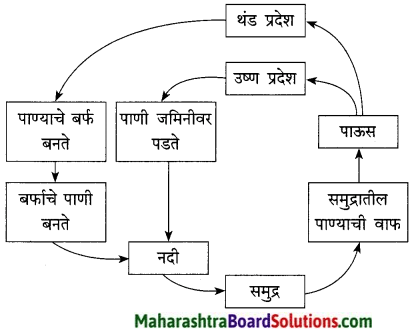 Maharashtra Board Class 9 Marathi Kumarbharti Solutions Chapter 7 दुपार 15