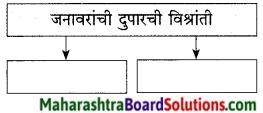 Maharashtra Board Class 9 Marathi Kumarbharti Solutions Chapter 7 दुपार 7