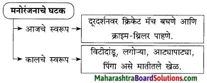 Maharashtra Board Class 9 Marathi Kumarbharti Solutions Chapter 9 मी वाचवतोय 3