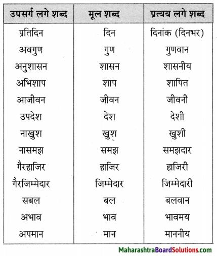 Maharashtra Board Class 5 Hindi Solutions Chapter 3 भाई-भाई का प्रेम 1