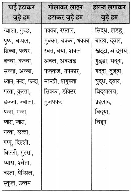 Maharashtra Board Class 5 Hindi Solutions Chapter 6 जुड़े हम 1
