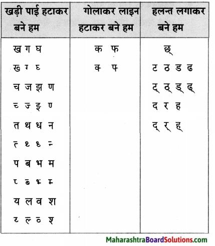 Maharashtra Board Class 5 Hindi Solutions Chapter 6 जुड़े हम 3