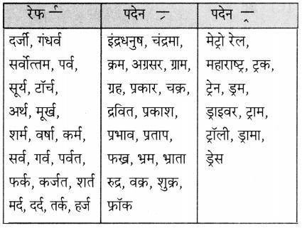 Maharashtra Board Class 5 Hindi Solutions Chapter 6 जुड़े हम 6