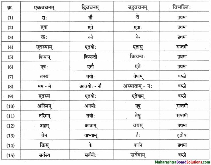 Maharashtra Board Class 9 Sanskrit Aamod Solutions Chapter 12 अमरकोषः 2