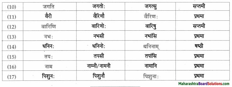 Maharashtra Board Class 9 Sanskrit Aamod Solutions Chapter 14 काव्यशास्त्रविनोदः 10