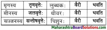 Maharashtra Board Class 9 Sanskrit Aamod Solutions Chapter 14 काव्यशास्त्रविनोदः 5