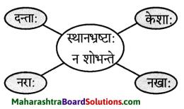 Maharashtra Board Class 9 Sanskrit Anand Solutions Chapter 2 अव्ययमाला 4