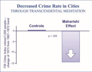 Image result for maharishi effect