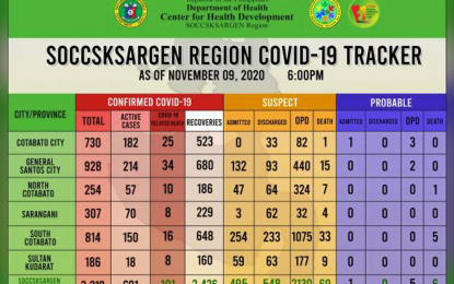 Soccsksargen reports 67 new Covid-19 recoveries