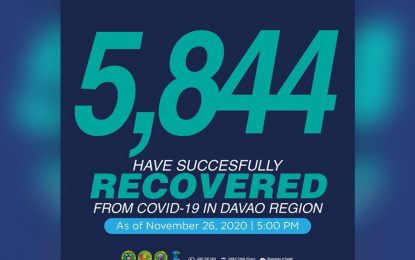Davao Region logs 5,844 Covid-19 recoveries