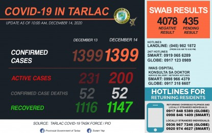 Tarlac logs 31 new Covid-19 recoveries