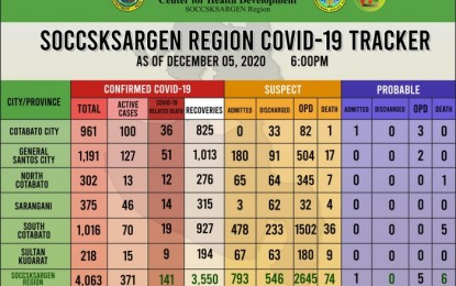 Soccsksargen logs 36 new Covid-19 recoveries