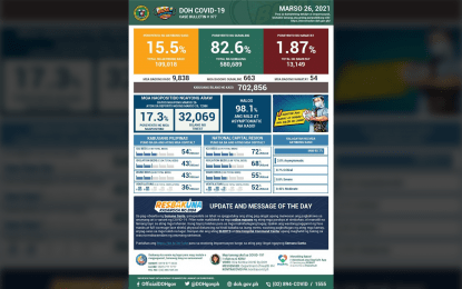 580K Covid-19 recoveries, 9.8K new cases: DOH