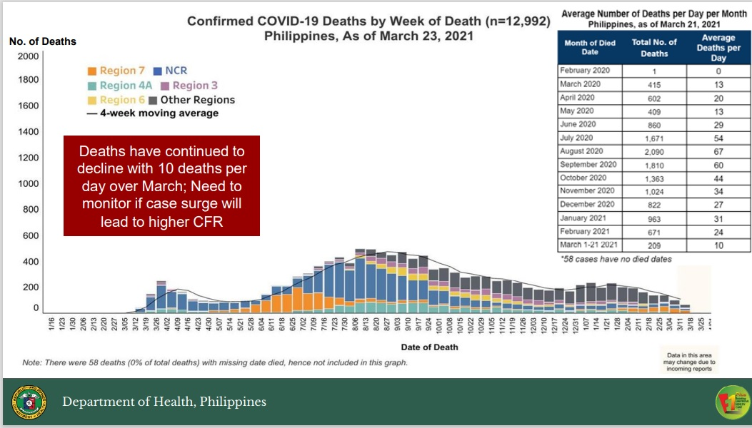 No increase in Covid-19 deaths amid surge in cases: DOH