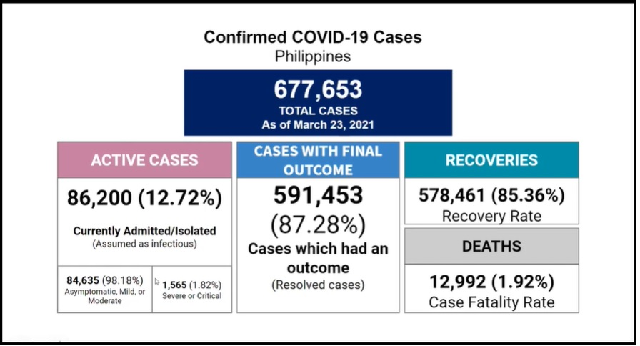 Surge in cases surpasses August 2020 peak: DOH