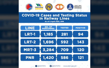 Over 400 train personnel test positive for Covid-19
