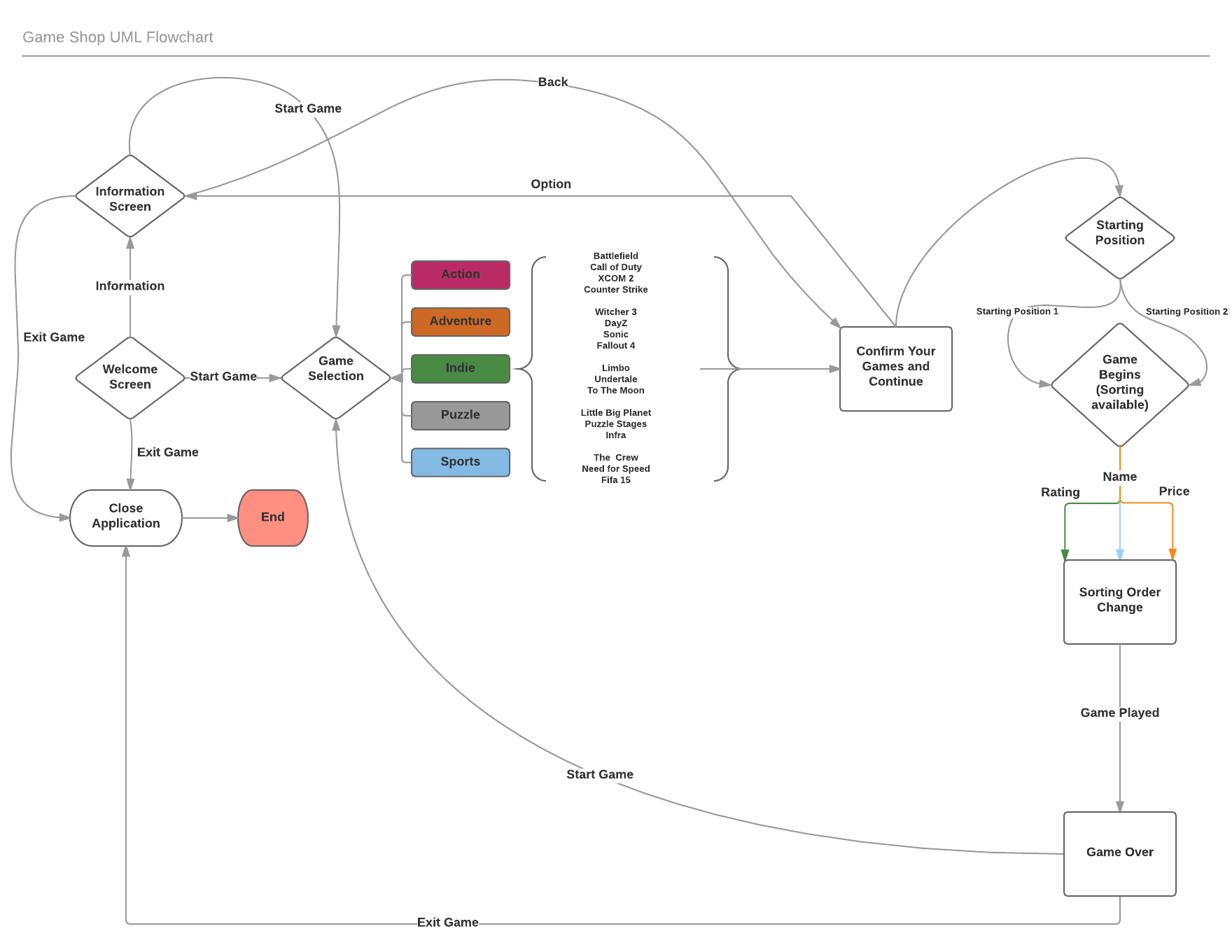 UML Activity Diagram « Mahbubuls Project Portfolio