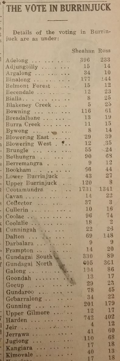 Election results 1950 in some Burrinjuck polling booths