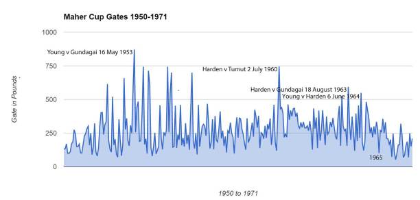 Graph of known Maher Cup gates 1950-1971 seasons. No adjustments made for price increases.
