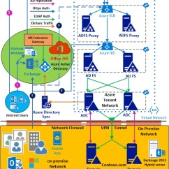 Site To Vpn Network Diagram Ge Wiring Oven Adfs, Aadsync And Exchange Online (o365) Integration Scenarios Facts « Microsoft Taste