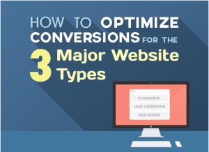 How to Optimize Conversions for the 3 Major Website Types | by Mahesh Waghmare