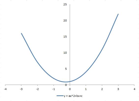 Fungsi kuadrat | penjelasan dan cara penyelesaian
