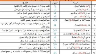 مواضع فتح همزة إن وكسرها وجوبًا ومواضع جواز فتحها وكسرها معًا